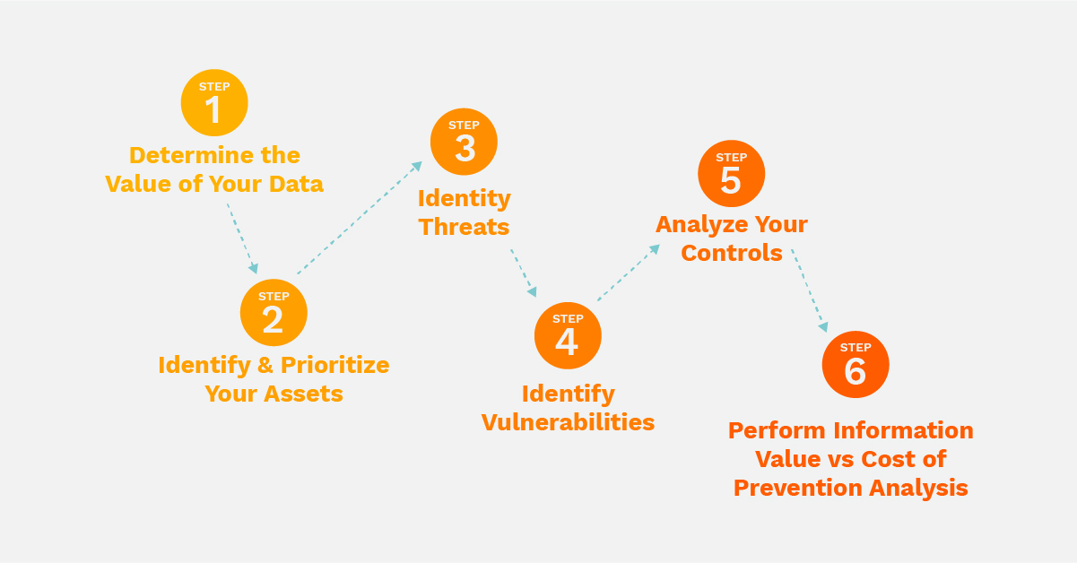 The 6 steps in conducting a cybersecurity assessment