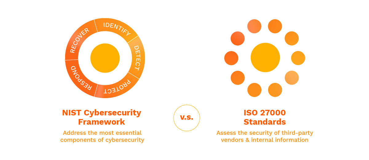 The difference between NIST cybersecurity framework and ISO 2700
