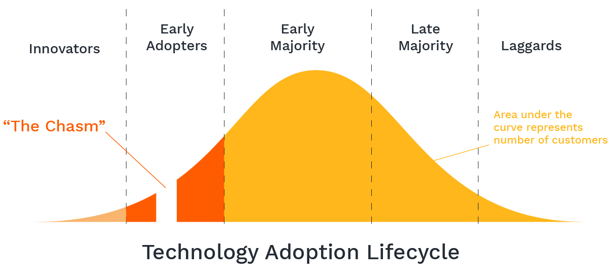 Technology adoption lifecycle curve