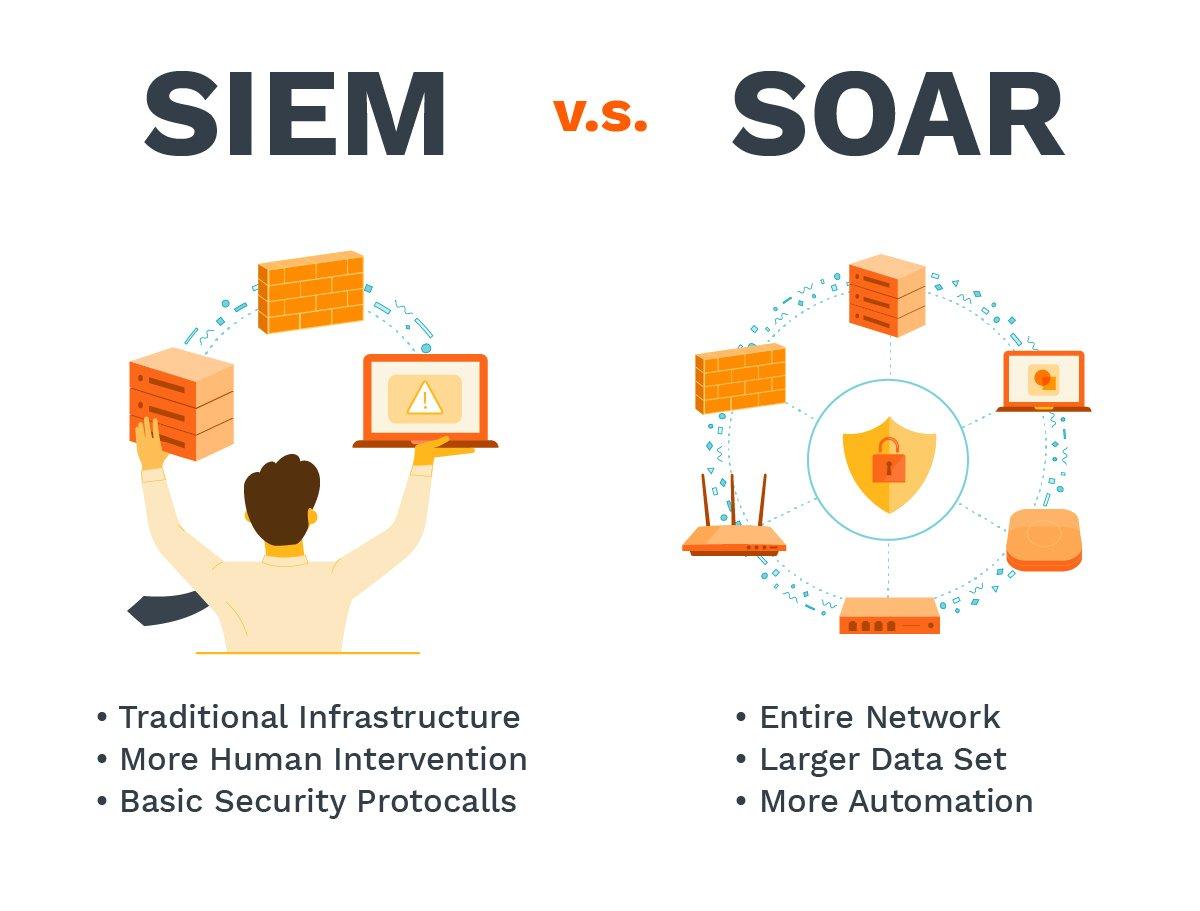 SIEM vs SOAR