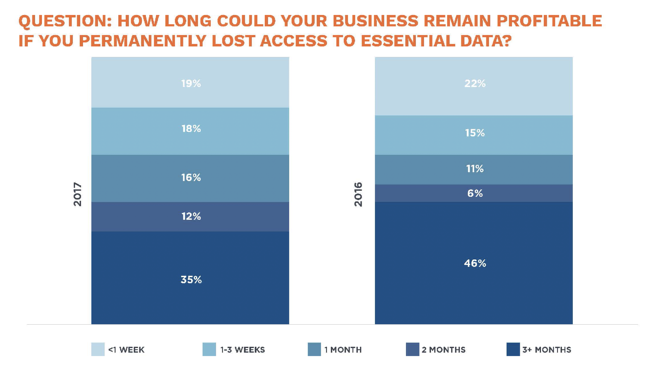 How long could you business remain profitable if you permanently lost access to essential data?