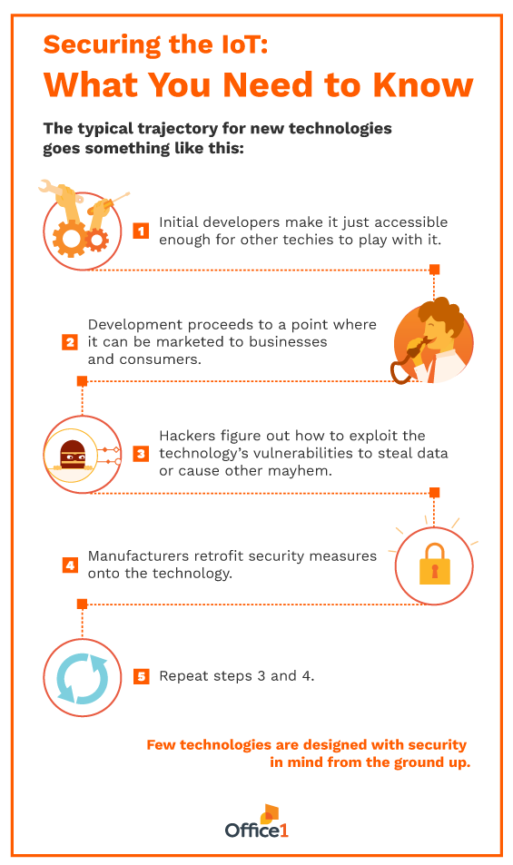 Info-graphic | Securing the IoT: What You Need to Know (1/2).png
