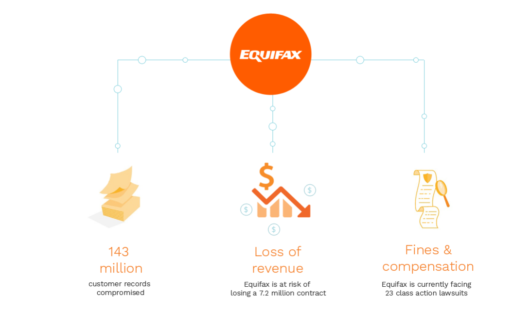 The Fallout from Equifax - How Hacks can Impact your Business - G2.png
