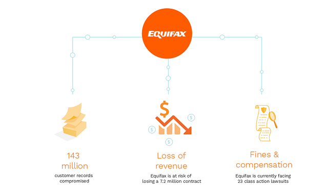 How Equifax got hacked
