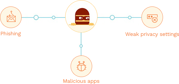 Malicous apps, phising, and exploitation of weak privacy settings are some of the tools hackers leverage to breach your social accounts.
