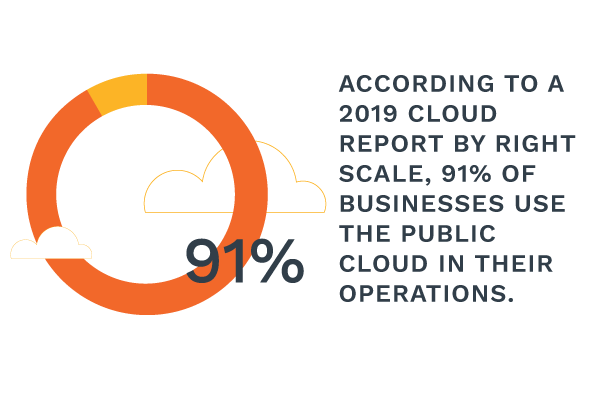91% of businesses use the Public Cloud in their operations.
