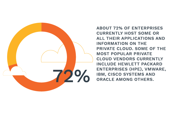 72% of enterprises host applications on the private cloud