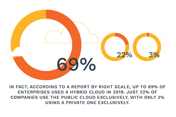In fact, according to a report by Right Scale, up to 69% of enterprises used a hybrid cloud in 2019. Just 22% of companies use the public cloud exclusively, with only 3% using a private one exclusively.