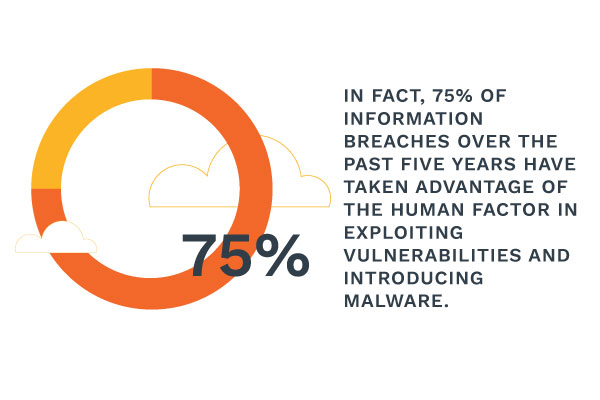 cybersecurity threats and malware breaches