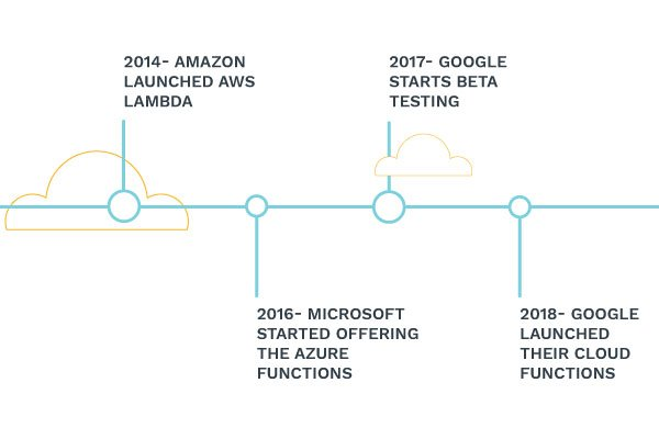 current timeline history of serverless computing