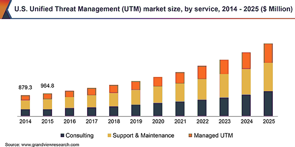Unified Threat Management graph