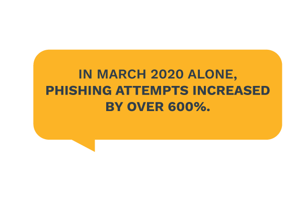 Phishing attempts increased by 600 percent