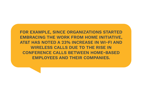 AT&T has noted a 23% increase in Wi-Fi and wireless calls due to the rise in conference calls between home-based employees and their companies.