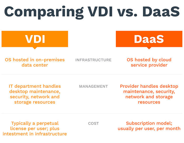 Virtual Desktop Infrastructure (VDI) and Desktop as a Service (DaaS)  differ in three main categories: infrastructure, management, and cost.