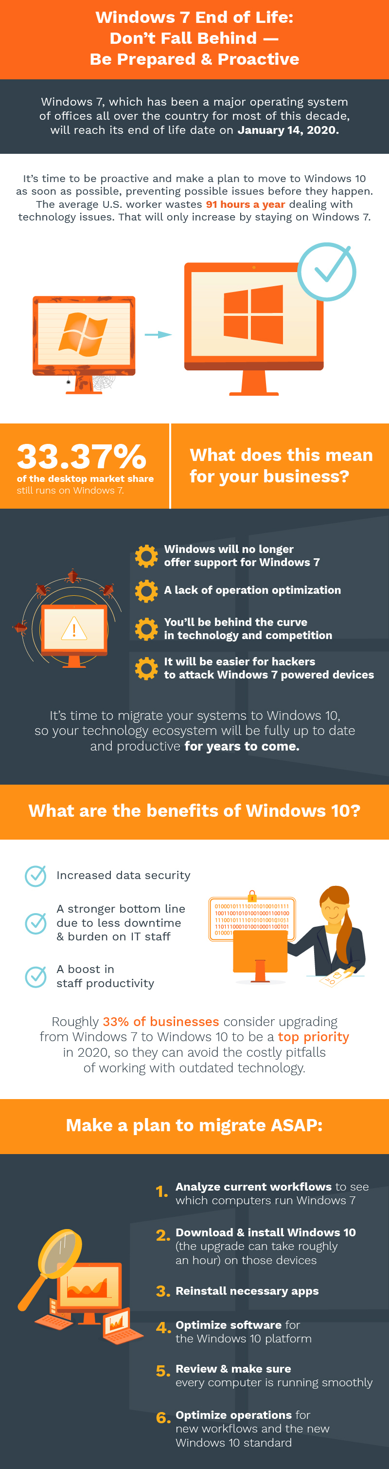 Office1 Windows 7 End of Life Infographic Revised02