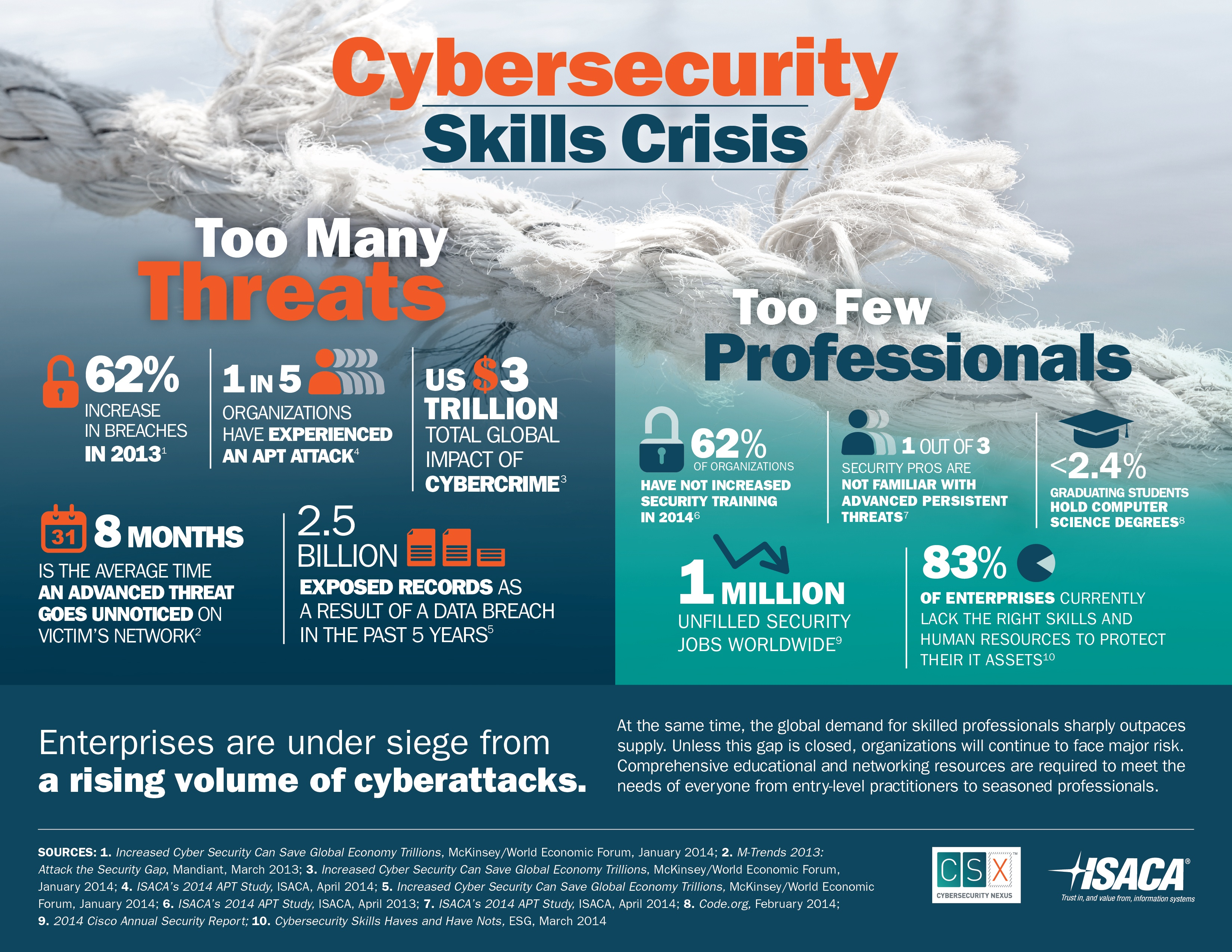 A visual look at the cybersecurity skills crisis by ISACA_Cybersecurity_Infographic1