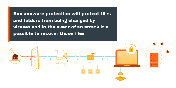 Ransomware protection will protect files and folders from being changed by viruses and in the event of an attack it's possible to recover those files.