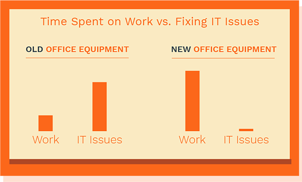 chart of old office equipment vs new office equipment efficiency