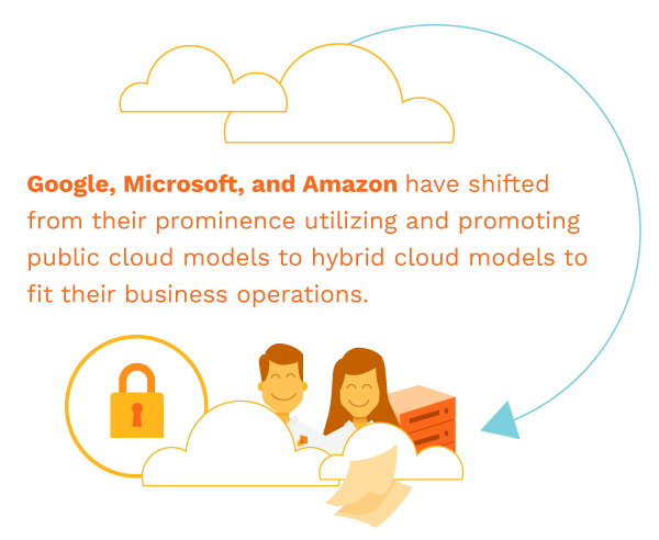 Google Microsoft and Amazon using hybrid cloud