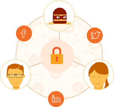 Featured Image | When Social Tools Attack Employees, Internet, and Cybersecurity - Featured Image