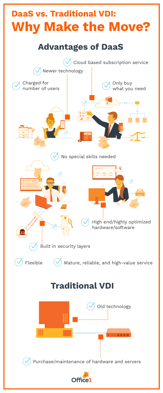 Info-graphic | DaaS vs. Traditional VDI: Why Make the Move?.png