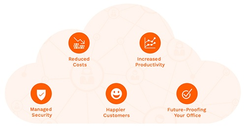 Inline Graphic | 5 Benefits of Using a Cloud Voice System 1/2