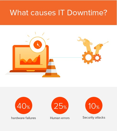 downtime info