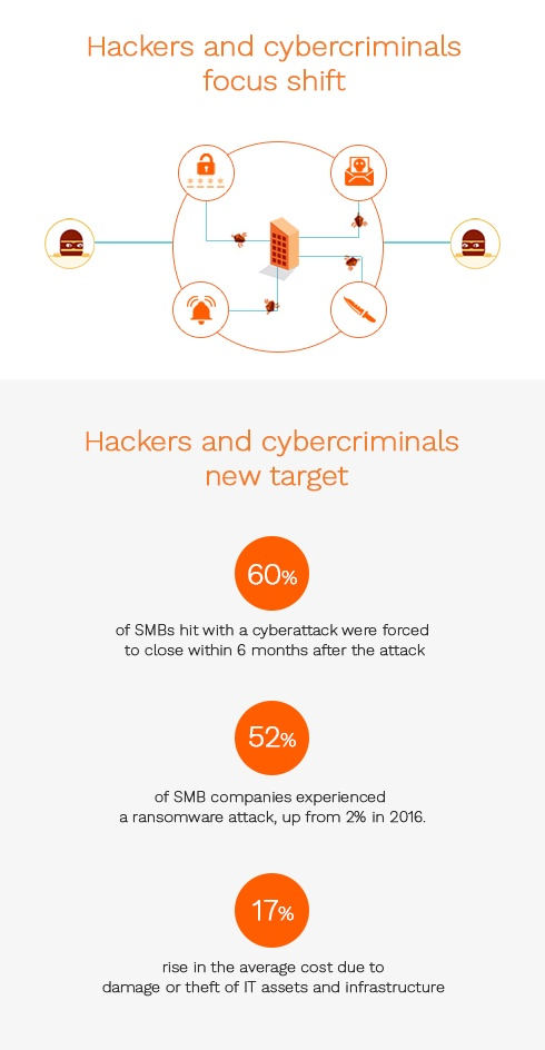 Hackers and cybercriminals are focusing on SMBs -- 52% of SMBs have experienced a ransomware attack