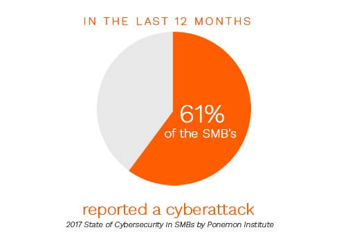 61% of SMBs have reported a cyberattack according to Ponemon Institute