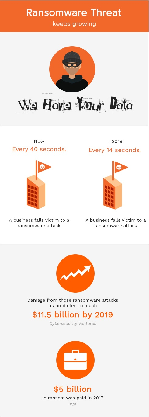 ransomware attacks continue to accelerate
