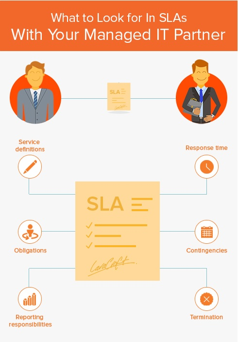 sla infograph 2