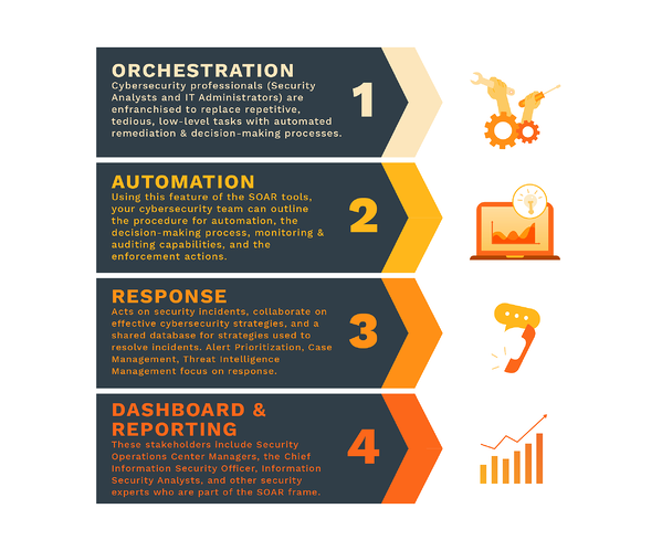 Security Orchestration, Automation, and Response