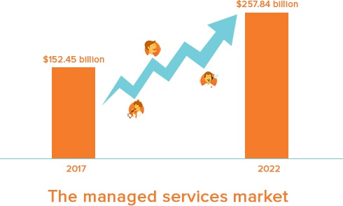 The managed services market is on the rise, with a stunning predicted growth of $105.39 billion between 2017 and 2022.