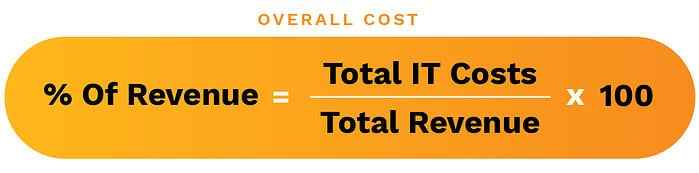 Calculating the over cost of IT in your company