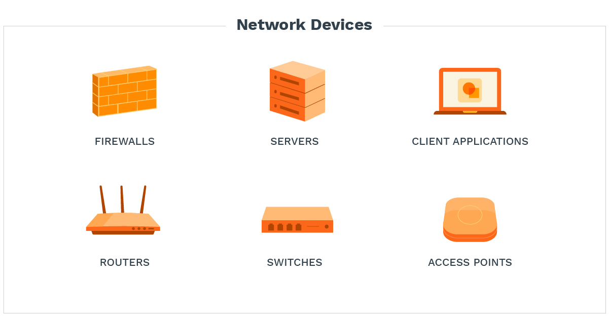 A list of network devices including: firewalls, servers, client applications, routers, switches, access points.