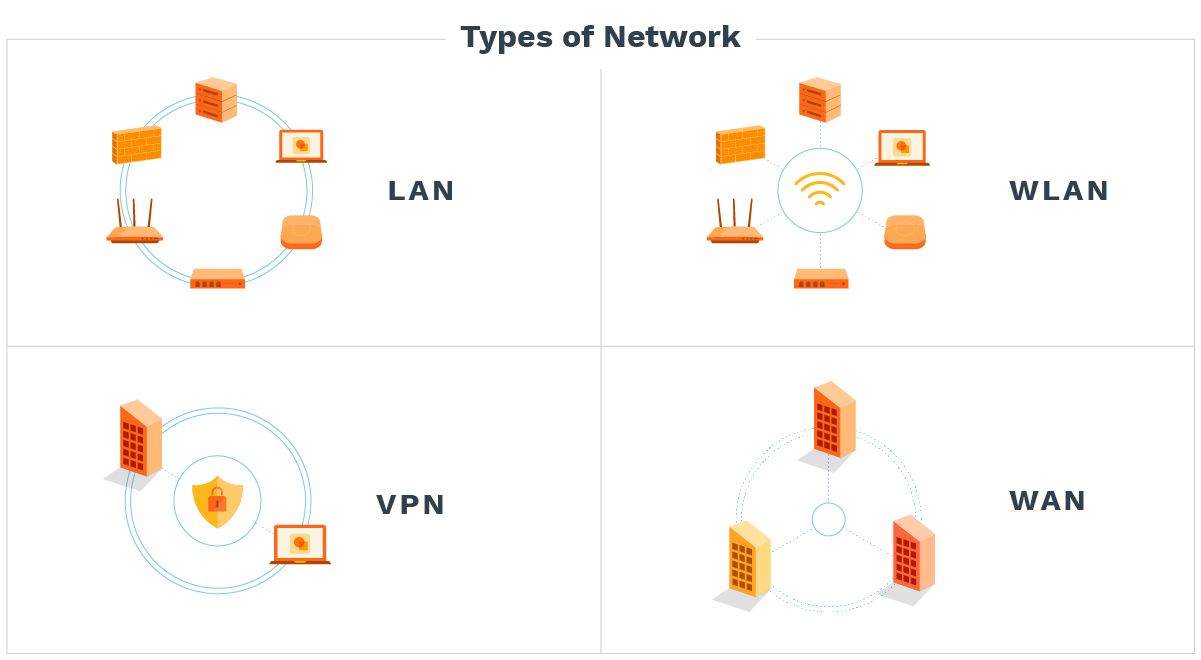 The 4 types of networks: LAN, WLAN, VPN, WAN