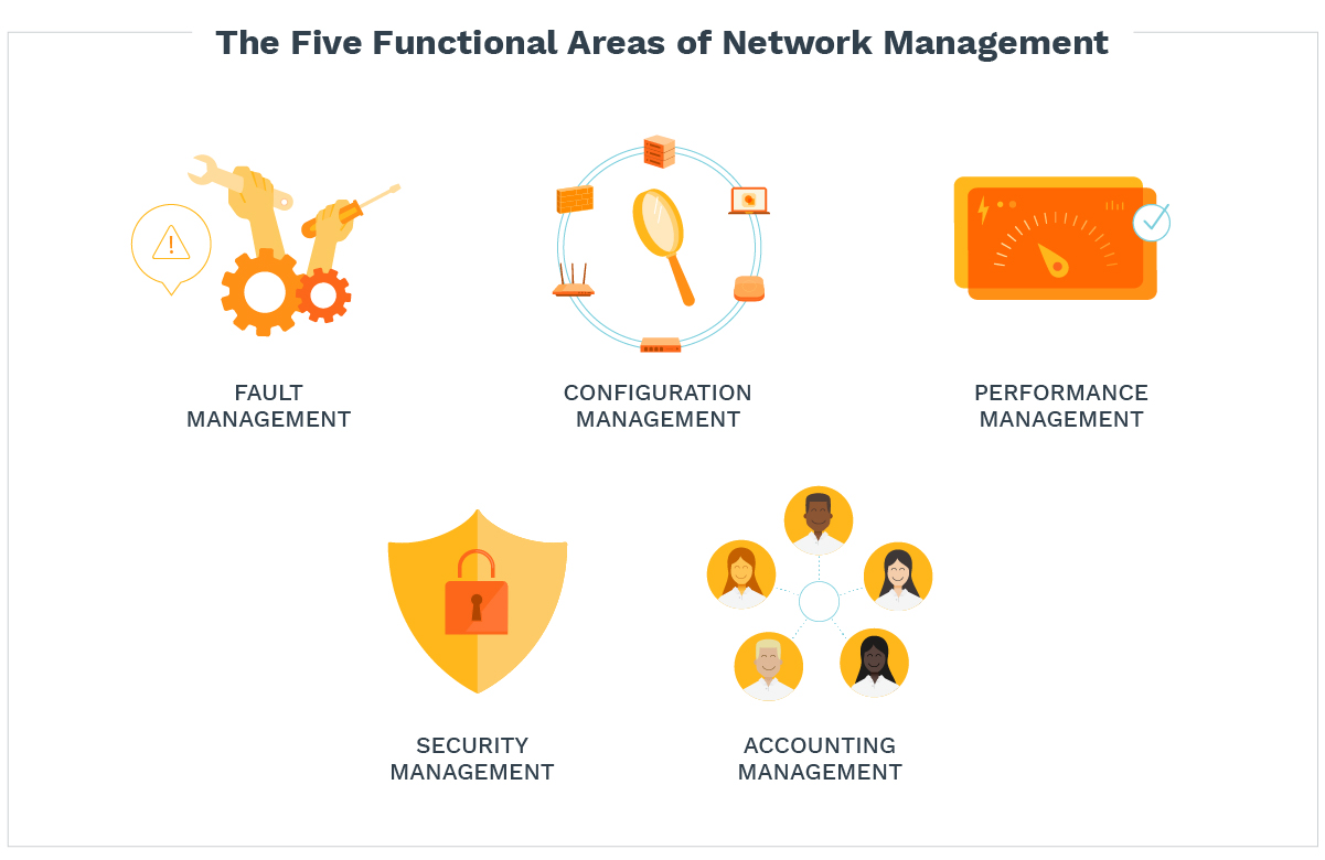The five functional areas of network management: fault management, configuration management, performance management, security management, accounting management.